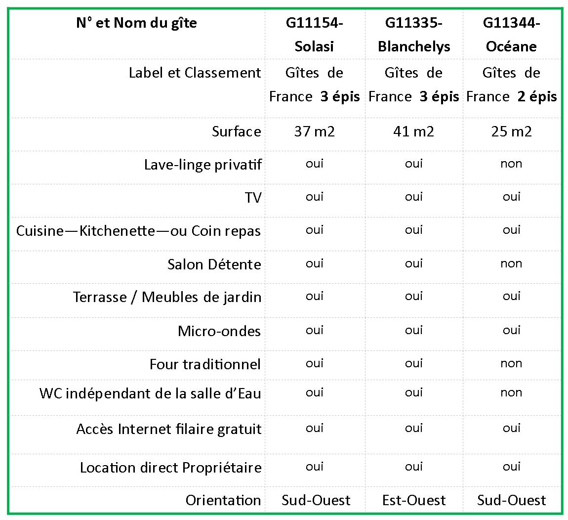 Comparartif gîtes